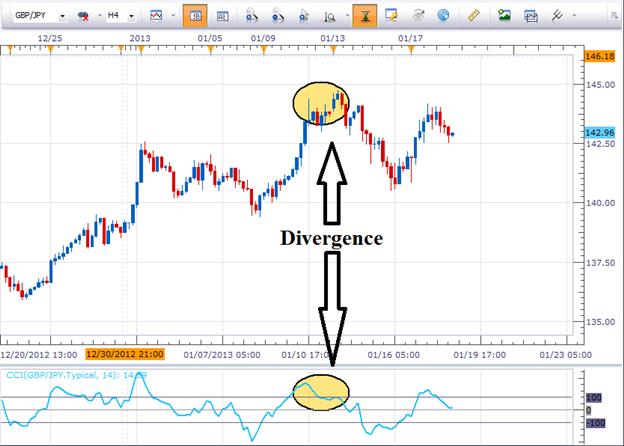GBP/JPY: Trouver des entrées dans la tendance