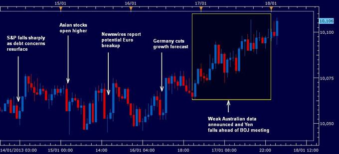 FOREX ANALYSIS: US Dollar Strengthens on Europe and BOJ Meeting