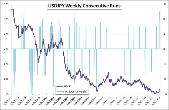 L'USD/JPY continue sa 10ème hausse hebdomadaire, la plus longue enregistrée