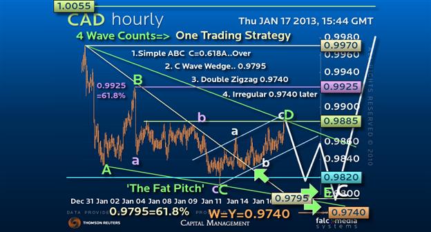 Guest Commentary: How to Hit a USD/CAD Home Run off Warren Buffett...