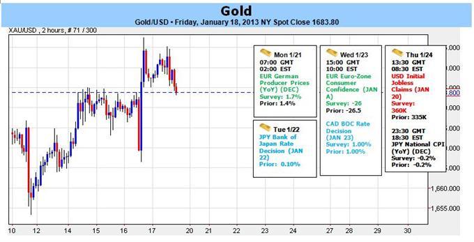 Forex: Gold steigt nachdem Aktien 5-Jahreshochs erreichen - Immer noch unter $1693 gefährdet