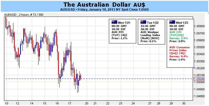 Le dollar australien pourrait avoir des difficultés à trouver des offres, malgré la rigidité de l'inflation