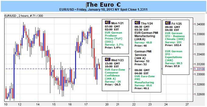 Rallye de l'euro avec le S&P 500 et le DAX, l'euro pourrait-il passer au-dessus de $1.34 ?