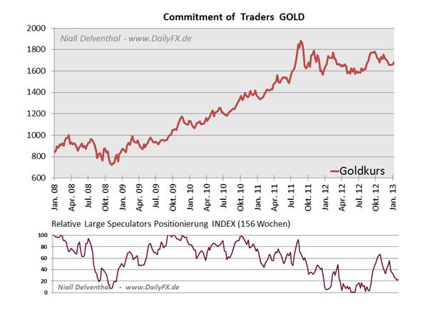 21.01. Technische Analyse - Rohstoffe: Gold, Silber, WTI & Brent Rohöle