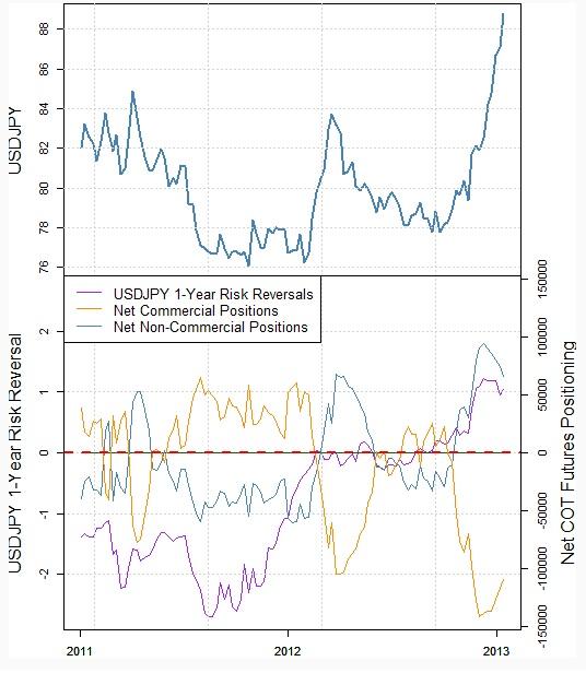 Die Situation im Yen vor der BoJ-Sitzung am 22.01.2013