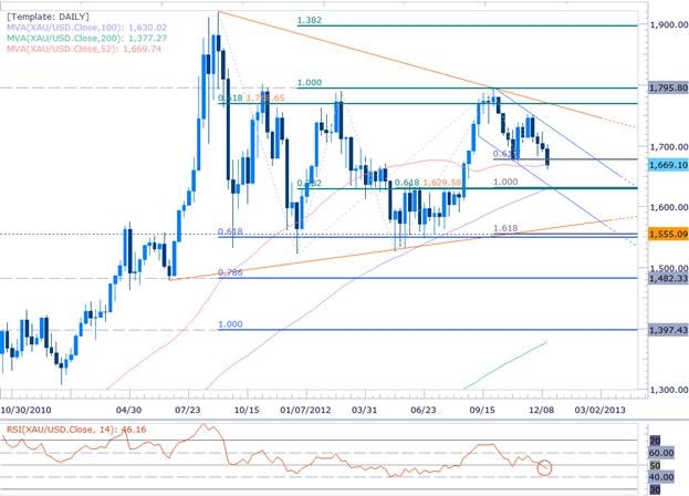 Prévision Trimestrielle : Les prix de l'or exposés en dépit d'une Fed ultra-conciliante en 2013