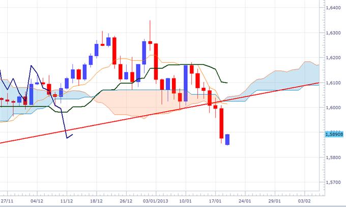 GBP/USD: en attente