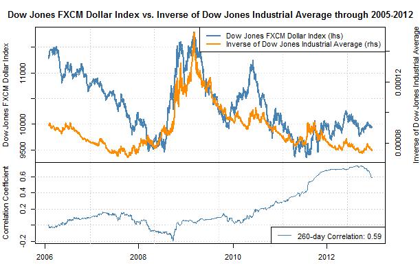 Prévision Trimestrielle : Perspective risquée pour le dollar US au 1er trimestre