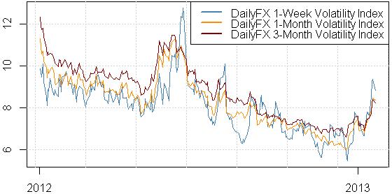 Les traders prédisent de prochains forts mouvements de devises