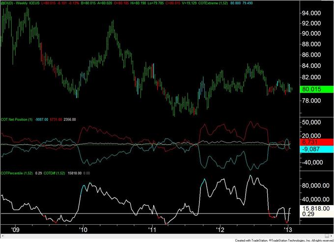 Forex Analyse: Euro COT Positioning dreht sich das 3. Mal in 4 Wochen um