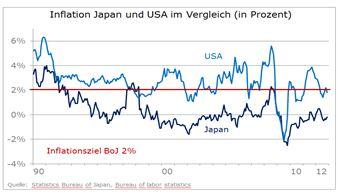Japan will die Inflation -  Der Weg wird schwierig und sehr lang!
