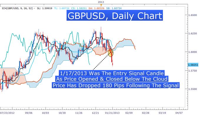 Learn_Forex_GBPUSD_Ichimoku_Sell_Signal_body_Picture_3.png, Learn Forex: Ichimoku Breakout on GBPUSD Warns Of Further Drops