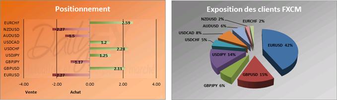 SSI du 22 janvier: Le drapeau haussier sur l'EUR/USD, s'aligne avec le SSI