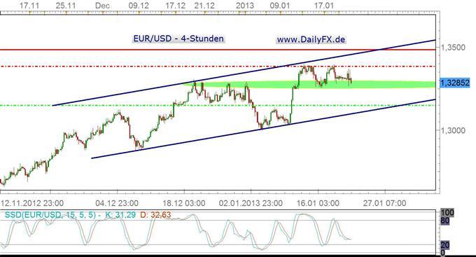 Volatilität zieht an – EUR/USD noch ohne klare Richtung
