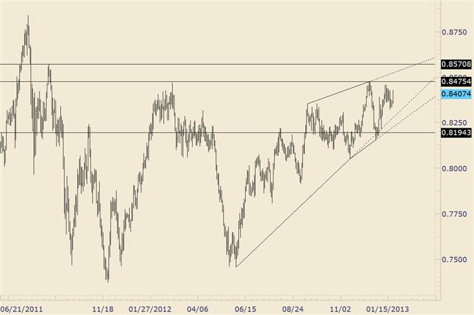 FOREX Technical Analysis: NZD/USD is Bullish against 8223