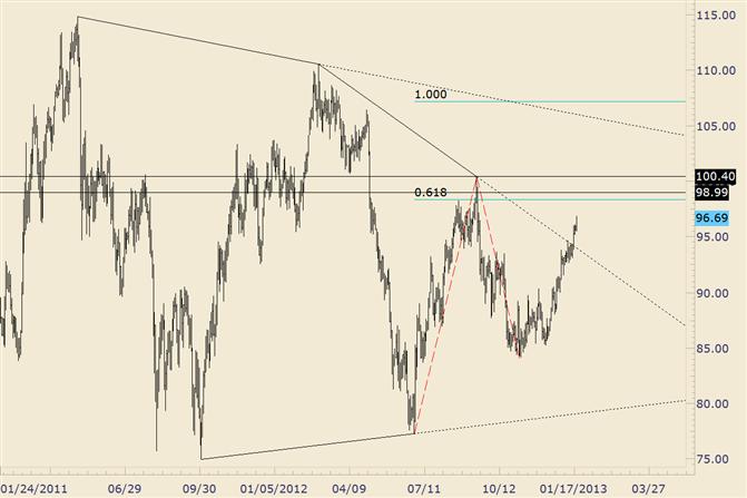 Commodity Technical Analysis: Crude Trendline Break Targets 9900