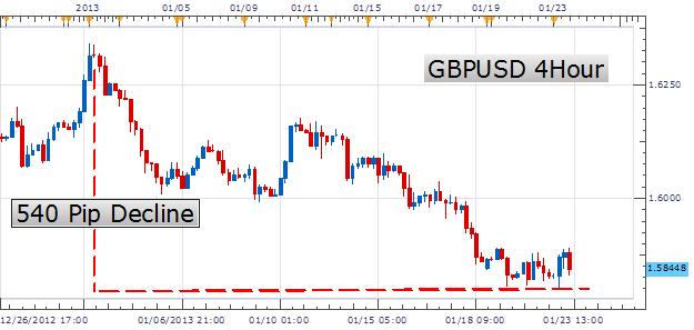 Scalping sur la paire GBP/USD