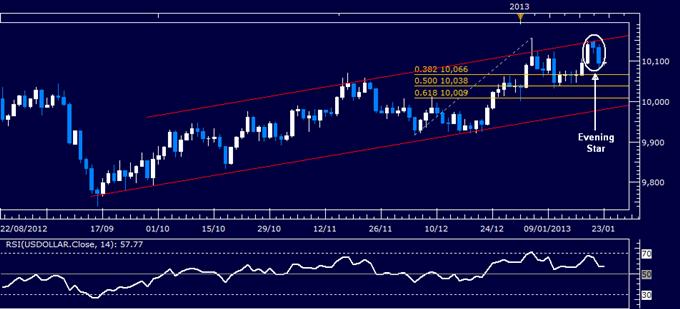 Forex Analysis: US Dollar Chart Setup Warns of Weakness Ahead