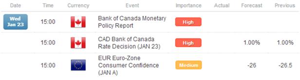 Le calme de ce mercredi dirige l'attention vers les tendances ; les regards sont tournés vers le GBP