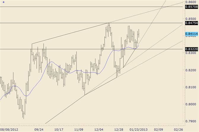 FOREX Technical Analysis: NZD/USD Bullish Position is Valid above 8322