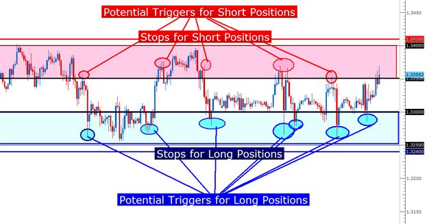 Apprendre_Forex___Trading_du_range_de_l_EURUSD___fr_body_Picture_1.png, Trader le range de l'EURUSD