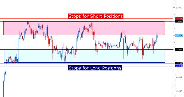 Apprendre_Forex___Trading_du_range_de_l_EURUSD___fr_body_Picture_2.png, Trader le range de l'EURUSD