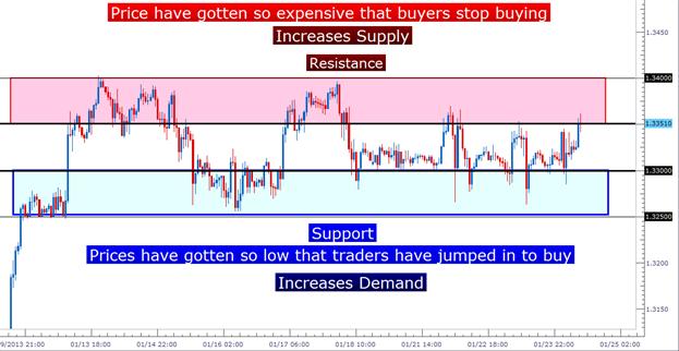 Apprendre_Forex___Trading_du_range_de_l_EURUSD___fr_body_Picture_3.png, Trader le range de l'EURUSD