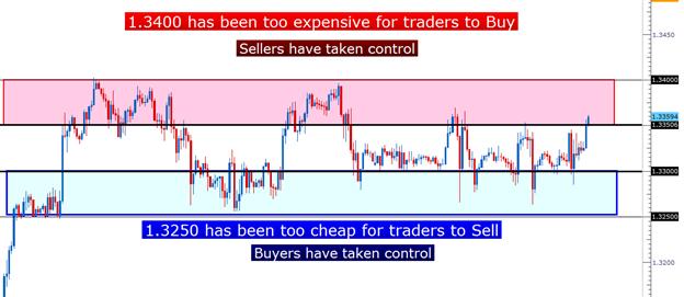 Apprendre_Forex___Trading_du_range_de_l_EURUSD___fr_body_Picture_4.png, Trader le range de l'EURUSD
