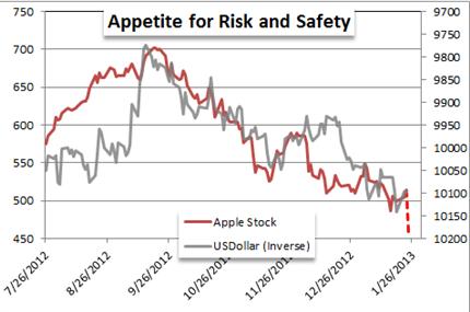 Apple pourrait être un précurseur d'une aversion au risque favorable aux devises valeurs refuges