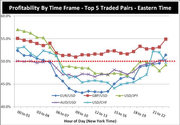 Quel_est_le_meilleur_moment_de_la_journee_pour_les_echanges_Forex_____fr_body_Chart_3.png, Quel est le meilleur moment de la journée pour trader le Forex ?