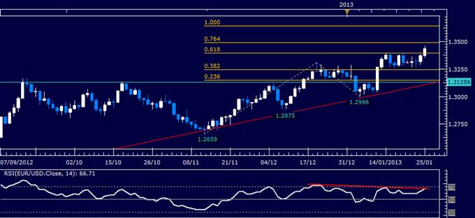 EUR/USD : recherche d'une configuration d'achaT