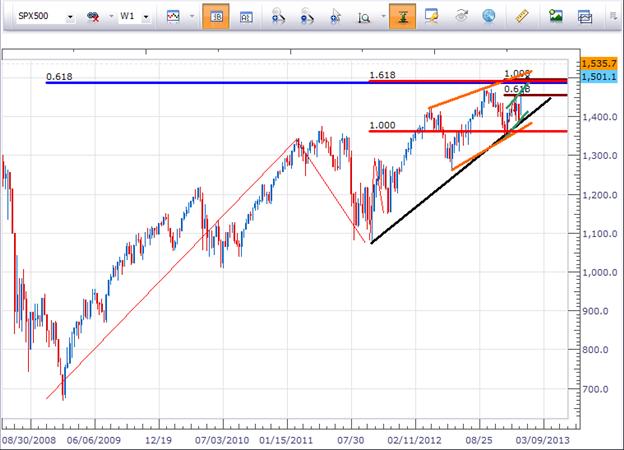 Utiliser les corrélations entre les marchés actions et le marché des devises