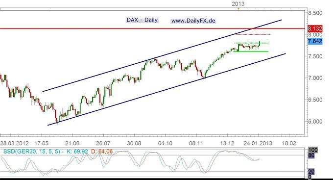 DAX: Breakout auf der Oberseite, die 8.000er Marke ruft