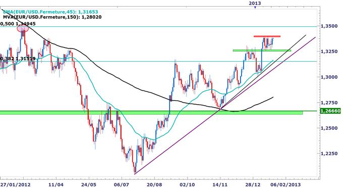 EUR/USD : Breakout haussier envisageable