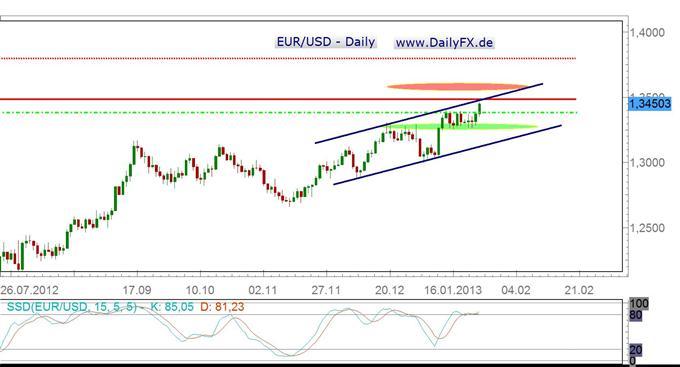 EUR/USD bullish, Schlüsselwiderstand um 1,3485 USD