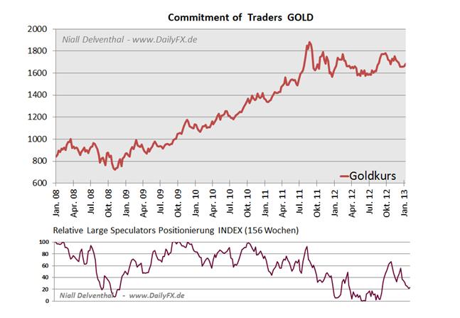 25.01. Technische Analyse - Rohstoffe: Gold, Silber, WTI & Brent Rohöle