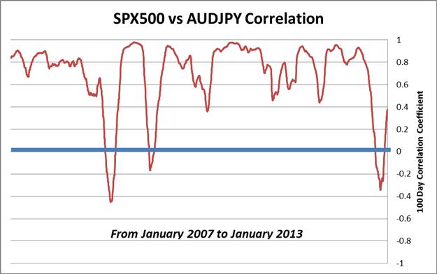 Using_Equities_and_Japanese_Yen_Correlations_body_Chart_2.png, Learn Forex: Using Equities and Japanese Yen Correlations