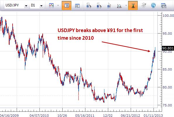 Forex Analyse: Japanischer Yen durchbricht  ¥91, wie handelt man dies?