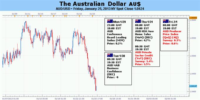 Le dollar australien en danger comme l'humeur du marché se gâte