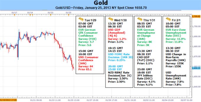 Gold fällt während US-Dollar und S&P 500 ansteigen