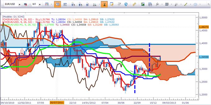 EUR/USD et EUR/CHF selon Ichimoku - Cassures majeures possibles