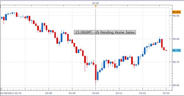 Forex: U.S. Pending Home Sales Fell Unexpectedly in December; USD/JPY Weakened