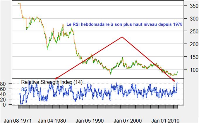 Le_yen_survendu_mais_sa_baisse_pourrait_perdurer_alors_que_les_traders_particuliers_continuent_de_lacheter_body_YEN_RSI.png, Le yen survendu, mais un retournement difficile à prévoir alors que les traders particuliers continuent de vendre l'USD/JPY