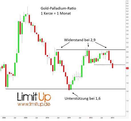 Warum Palladium stärker ist als Gold