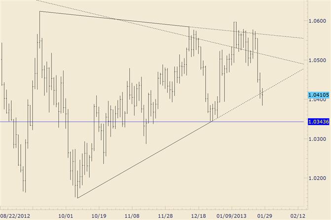 FOREX Technical Analysis: AUD/USD Trades Through 3 Month Trendline
