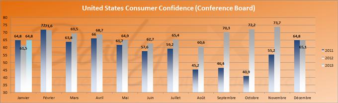 Forte chute de la confiance des consommateurs aux Etats-Unis