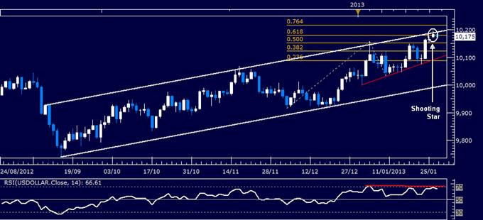 Forex Analysis: US Dollar Chart Setup Warns of a Turn Lower