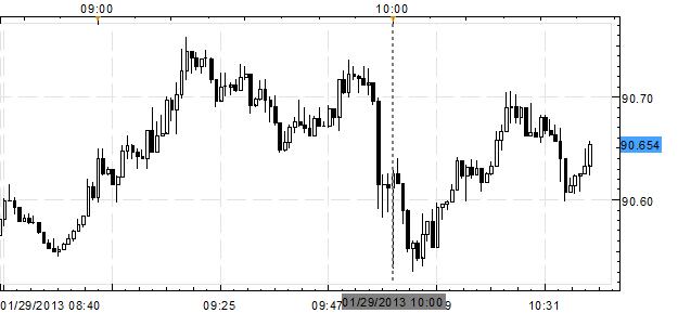 Forex News: USD/JPY Slightly Lower as US Confidence Plummets