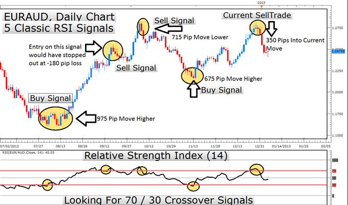Apprendre de ses erreurs de trading