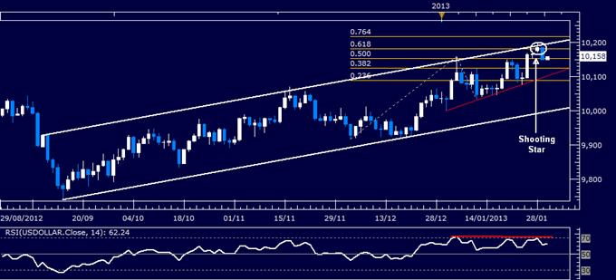 Forex Analysis: US Dollar Reverses Lower as S&P 500 Tops 1500 Mark